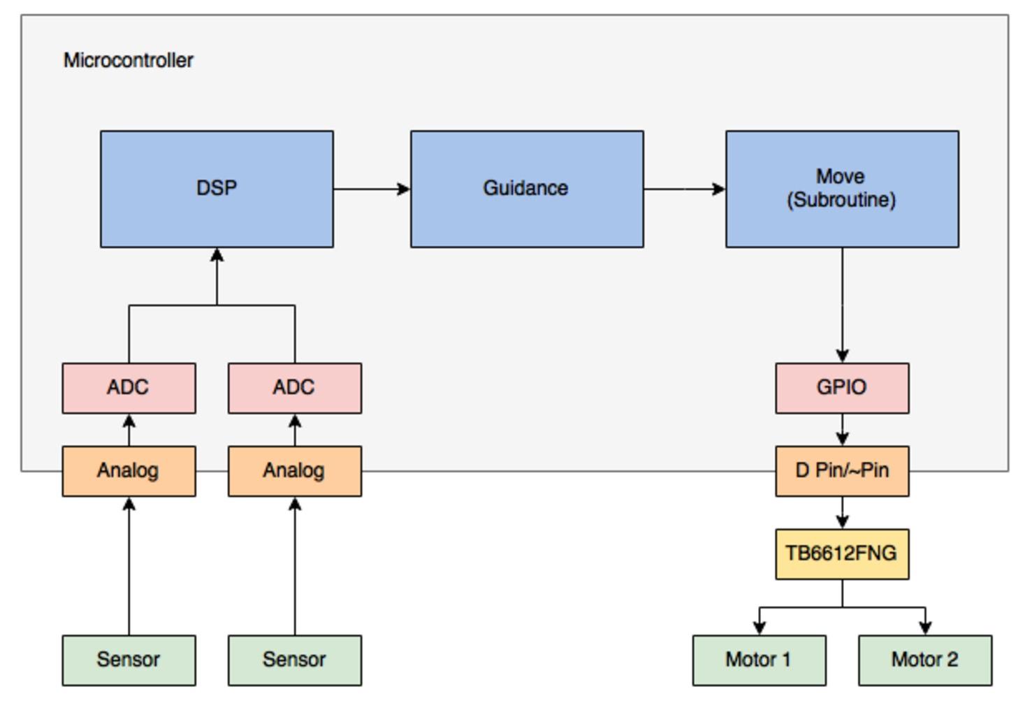 Block diagram maker 28 images block diagram basic Program diagram